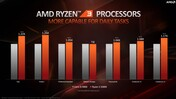 AMD Ryzen 3 3300X vs. Intel Core i5-9400F (Quelle: AMD)