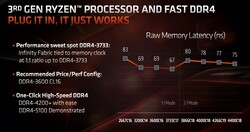 RAM-Latenzen vs. Infinity Fabric (Quelle: AMD)
