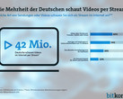 Videostreaming: 42 Millionen Bundesbürger schauen Videos per Stream