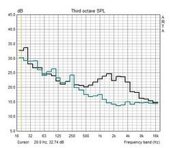 Frequenzcharakteristik Lüfter (Leerlauf, Vollast)