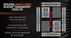 Infinity Fabric - Schema beim Threadripper 2920X (Quelle: AMD)