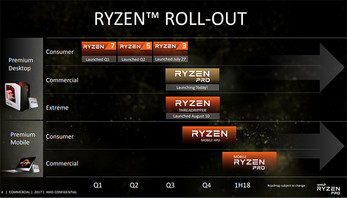 Ryzen-Roadmap