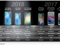 iPhone Modelle 2018 - das erwartet KGI Research