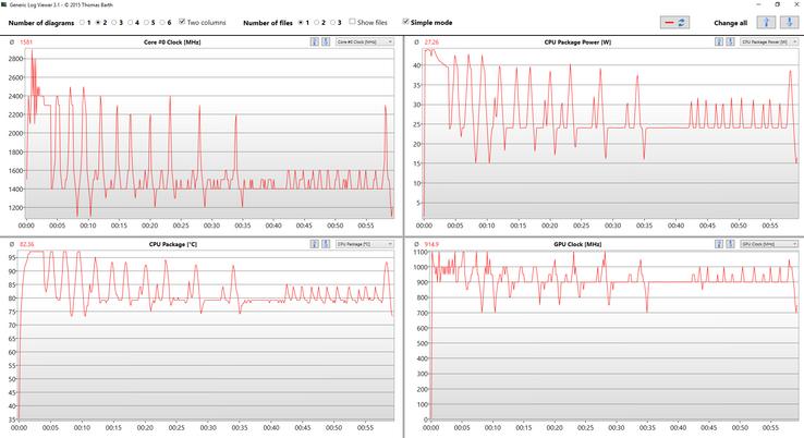 Takte, Temperatur und Verbrauch im Stresstest (44 W)