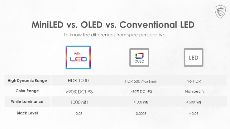 Vergleich Mini-LED vs. OLED vs. konventionelle LED. (Quelle: MSI)
