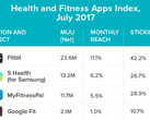 Wearables: Top 5 Health und Fitness Apps in den USA