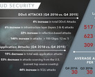 Sicherheit: Akamai Q4/2016 State of the Internet Security Report