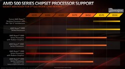 Chipset-CPU-Support (Quelle AMD)