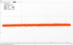 The Witcher 3 Frametimes (Ultra-Preset)