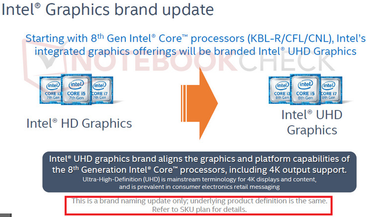 Aus der Intel HD Graphics wird Intel UHD Graphics
