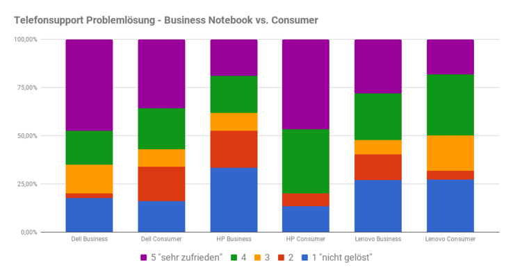 Telefonsupport: Problemlösung Consumer vs. Business