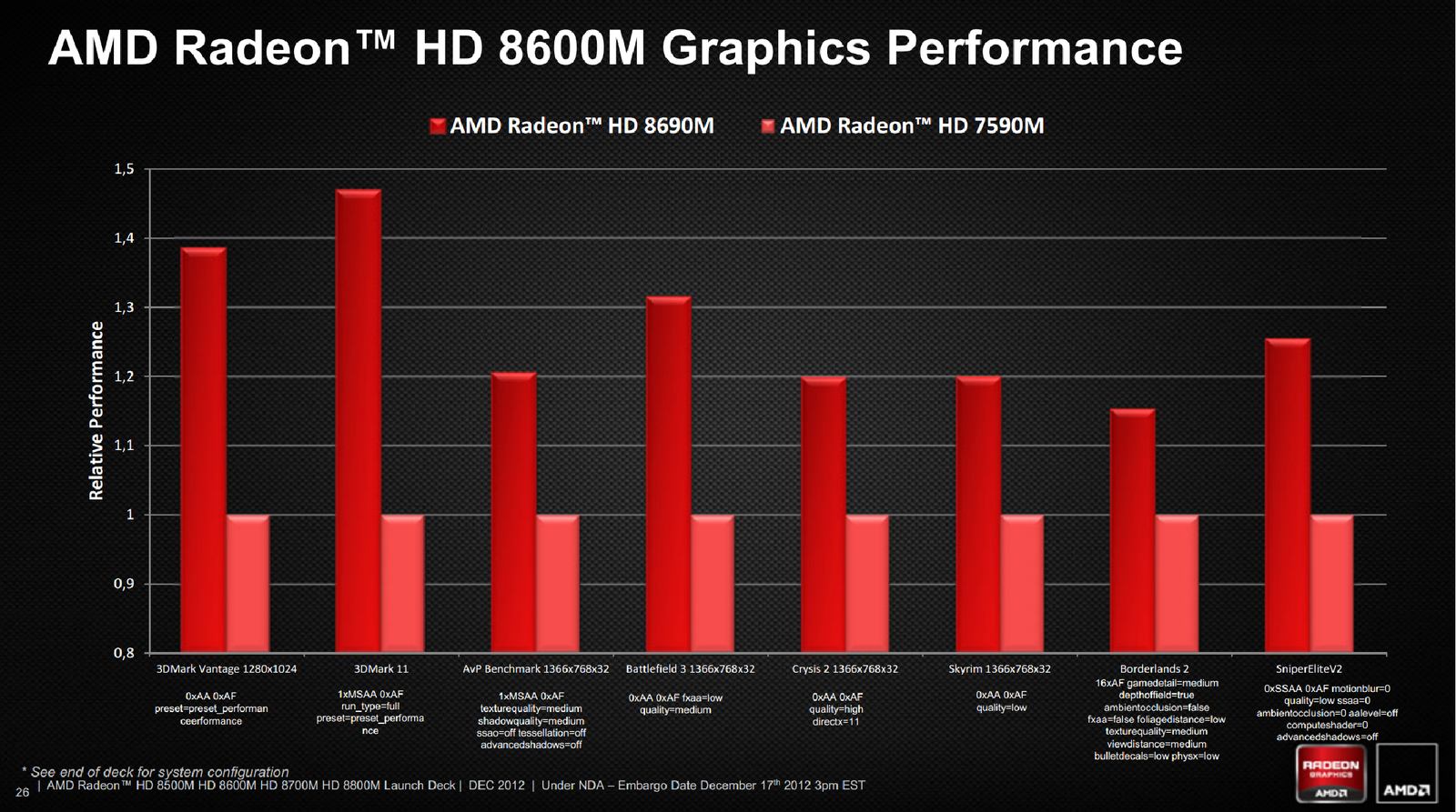 AMD 7550M TREIBER WINDOWS XP