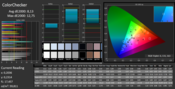 CalMAN ColorChecker unkalibriert