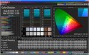 Color Checker: dynamischer Modus (Zielfarbraum sRGB)
