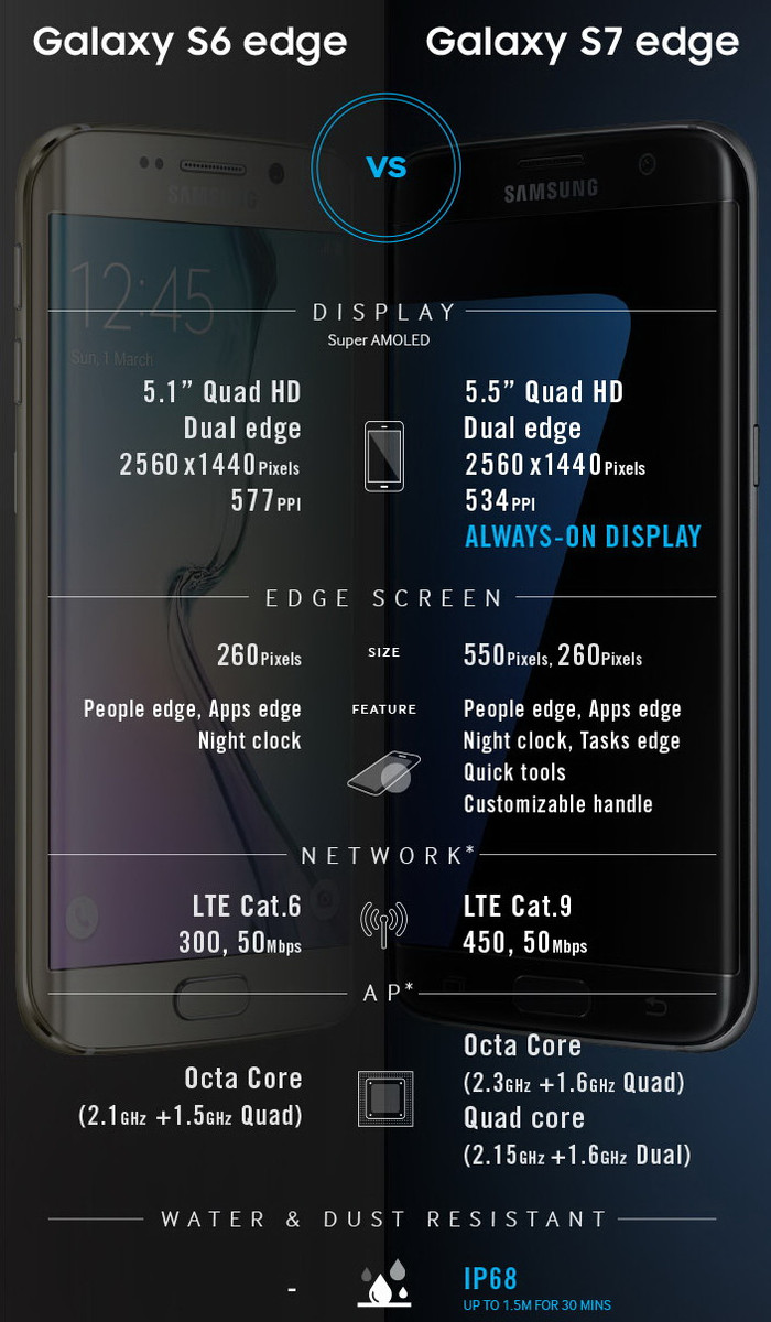 samsung vergleich galaxy s7 edge vs galaxy s6 edge specs. Black Bedroom Furniture Sets. Home Design Ideas