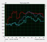 Frequenzgang der Lautsprecher (rot: Referenz-System)