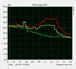 Amplitudenfrequenzgang (Leerlauf, Volllast, Turbo Boost+)