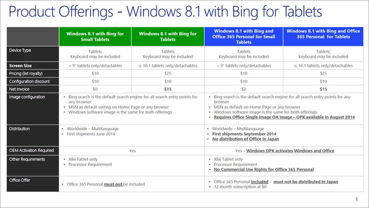 microsoft windows 8 1 mit bing hersteller zahlen bis zu 15 dollar news. Black Bedroom Furniture Sets. Home Design Ideas