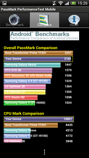 Der neue PassMark Performance Test Mobile...