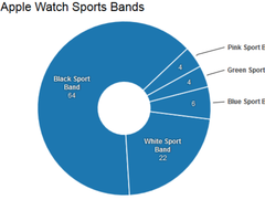 Apple: 1 Million Apple Watches in den USA vorbestellt