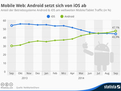 Internet: Android überholt iOS beim Mobile Traffic