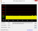 DPC Latencies