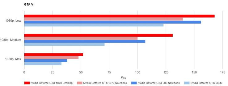 neuigkeiten bei nvidia und gaming notebook