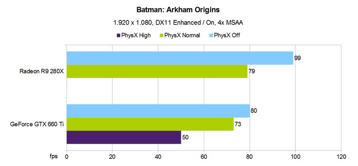 PhysX-Performance: Arkham Origins