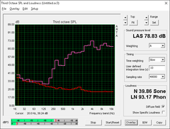 HP 15z (rot: Idle-Betrieb, pink: Pink noise)