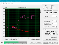HP 250 G5 (rot: Idle-Betrieb, pink: Pink noise)