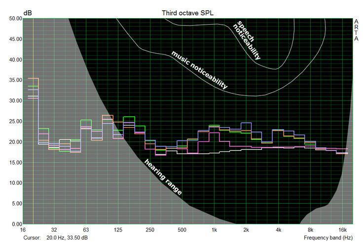 Frequenzdiagramm, Geräuschcharakteristik Thinkpad T440