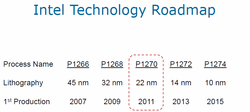 Technologie-Roadmap