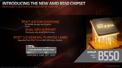 B550 Chipset (Quelle: AMD)