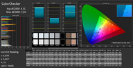 CalMAN ColorChecker profiliert