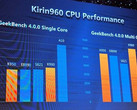 Huawei HiSilicon Kirin 960 benchmark results, official presentation