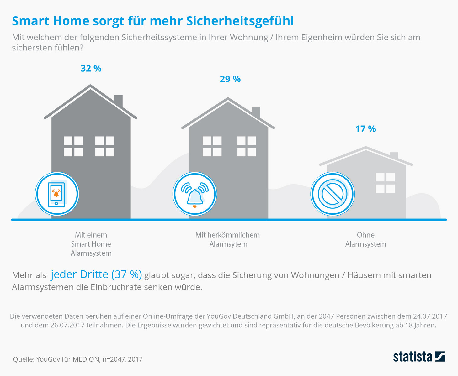 yougov studie deutsche sind vom smart home berzeugt news. Black Bedroom Furniture Sets. Home Design Ideas