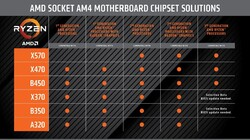 Chipsatz Support Liste (Quelle: AMD)