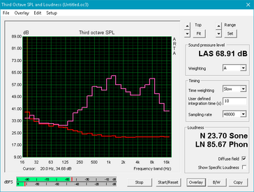 XPS 13 2-in-1 (rot: System idle, pink: Pink Noise)