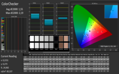 CalMAN ColorChecker unprofiliert