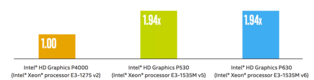 Intel HD Graphics P630