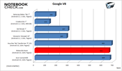 Benchmark-Result: Google V8