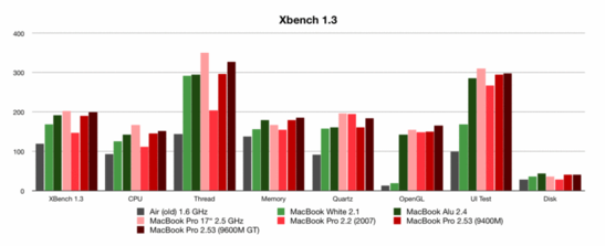 XBench Benchmarkvergleich - MacBook (Pro) Generationen