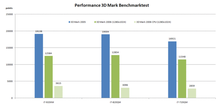 3D Mark 2005 / 2006 Benchmark