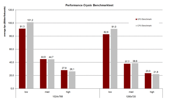 Benchmarks Crysis