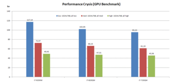 Crysis GPU-Benchmark