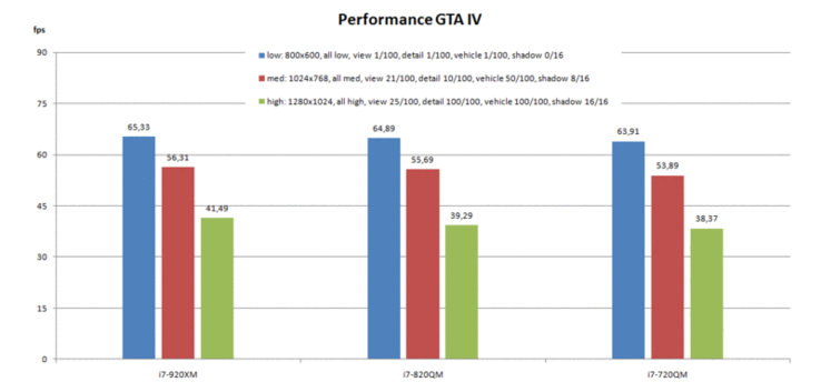 GTA IV - Benchmark Test