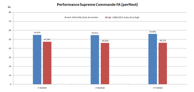 Supreme Commander – Forged Alliance Performance Test