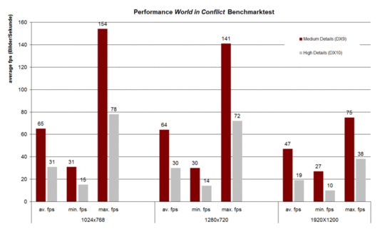 Benchmarks World in Conflict