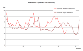 Crysis Benchmarktest