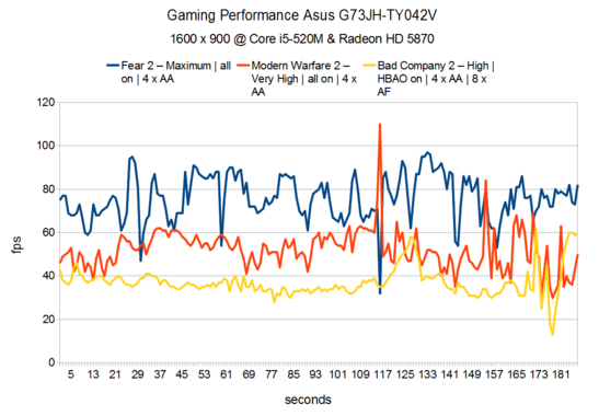 Gaming Performance Asus G73JH-TY042V